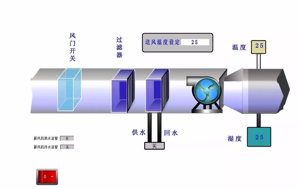 空调制冷系统怎样抽真空? 由于维修或者更换空调制冷回路中部件,系统内就会进入空气,空调制冷回路中是不能有空气的,因此必须将空气彻底抽出。 抽真空时,由于压力越来越低,水逐渐汽化成蒸汽而被抽出,这个过程比较慢,因而抽真空一般需30min以上。  将歧管压力表的高、低压软管分别接在高、低压侧气门阀上,将中间软管与真空泵相连接。  打开歧管压力表上的高、低压手动阀,启动真空泵,观察低压表(过程表)的指针,应该有真空显示。  连续抽5min后,低压应达到0.