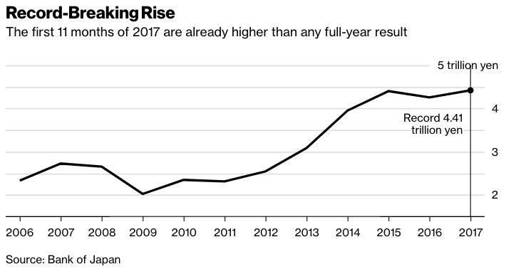 知识即财富:日本2017年知识产权收入再创新高