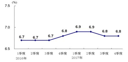 gdp生产值是指什么_经济增长