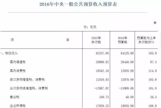 云南gdp造假_中国经济数据造假水平越来越低 老外都看不下去了