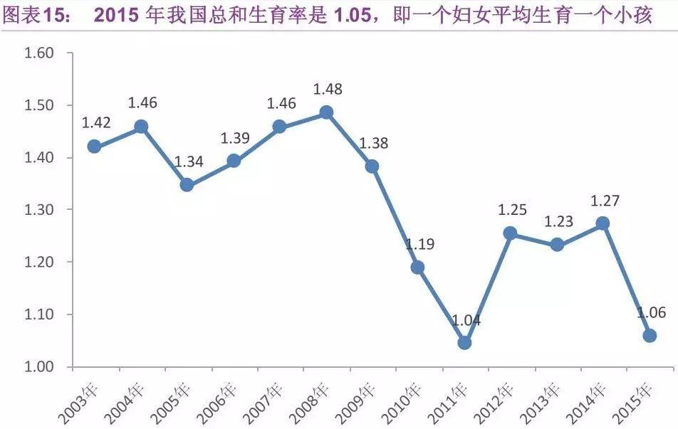 1997年中国人口总人数_中国人口2020总人数