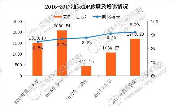 云南石屏2020gdp_一季度各省份GDP出炉,18个地区增速跑赢全国