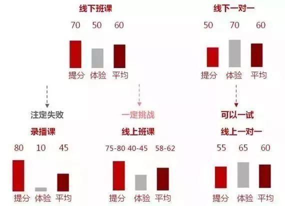 新东方和好未来都只占1.4%,如何在万亿规模的民办产业里分一杯羹?
