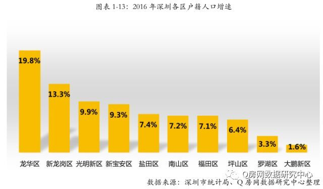 龙华人口_官宣 深圳10 1区人口排名来了 龙岗 宝安 龙华 南山 光明人口暴涨