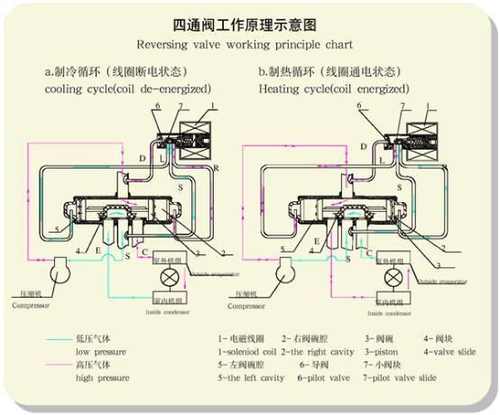 检测 四通阀检测(尤其在低压换向性能测试)时,应在进气口前设立一个图片