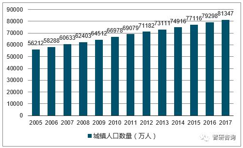 农村人口总数_每个世纪世界人口总数
