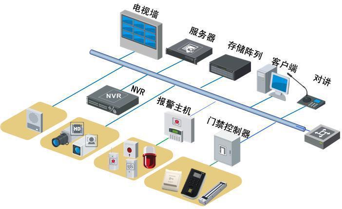 商丘银行金库监控视频报系统