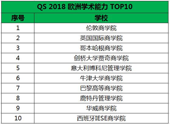 qs排名_qs排名2021完整榜单