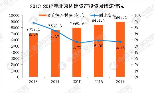 2017北京经济总量_北京故宫图片