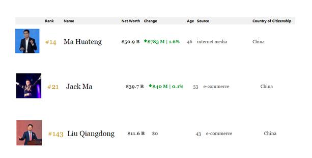 贫穷限制你我想象,今天马化腾的财富等于马云+刘强东之和