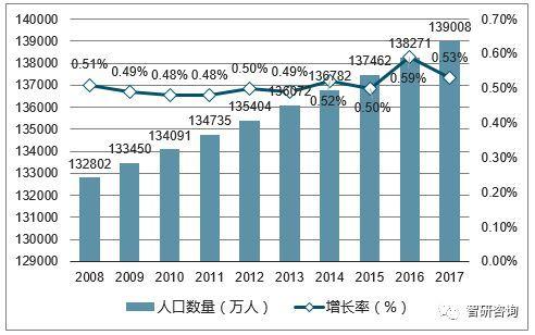 """中国2017年人口_2017年出生人口中""""二孩""""占比50%左右2013年为30%左右"""