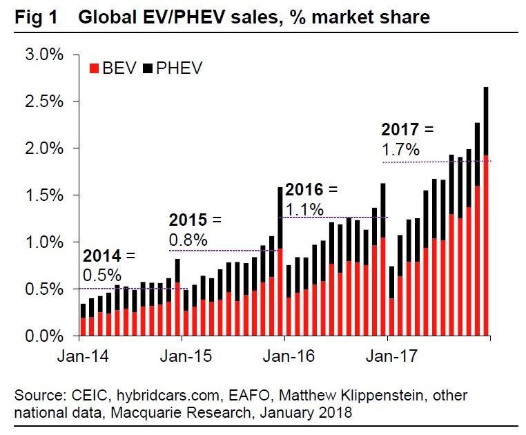 电动车买气恐降温,中国砍补助,今年增幅或低于 10%