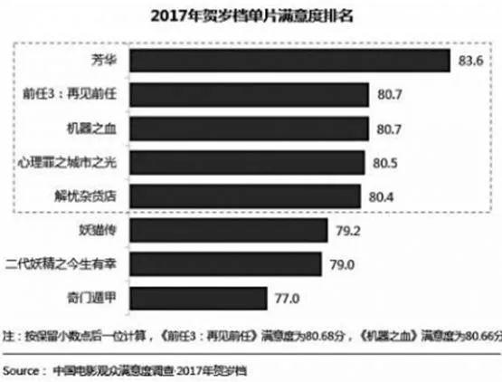 """2017年的国产电影:超过七成进入""""满意""""区间"""