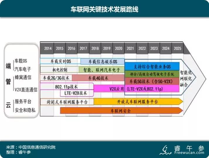 【关键数据】车联网关键技术发展路线