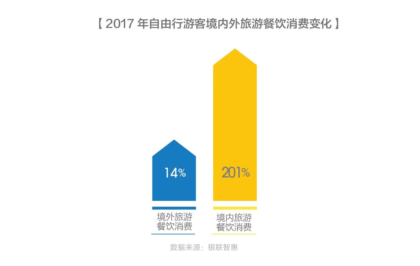 蚂蜂窝:中国人旅游餐饮消费呈两倍增长,爱用旅行寻找正宗味道