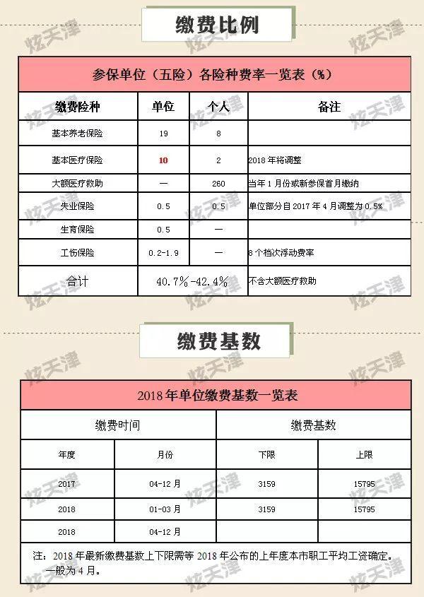 【58同城】天津代缴社保/公积金公司 天津社保/公积金咨询电话