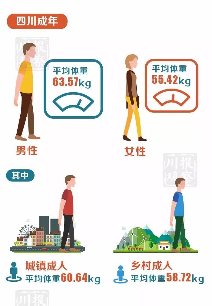 四川省各项平均数据统计汇总