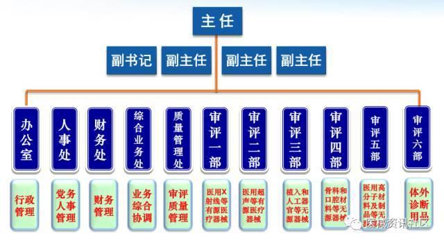 干货!医疗器械注册流程相关法规、流程图、办理时间、注册费用详解