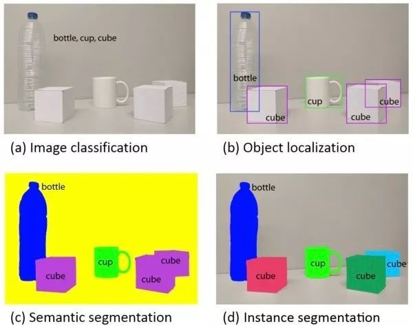 图像分类 定位 检测,语义分割和实例分割方法梳理