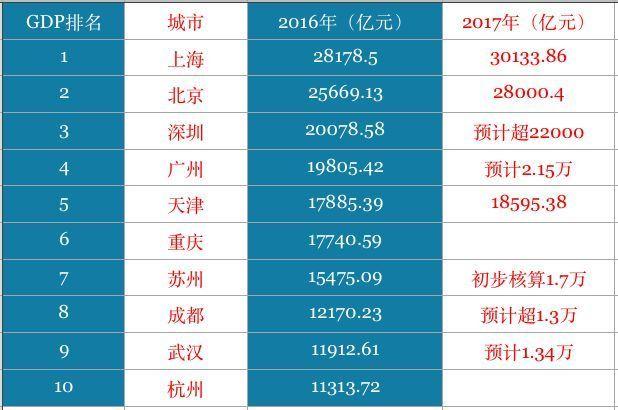 2017中国城市GDP排名_广州首超北京上海 再过2天,16个好消息让你不愿离开广州