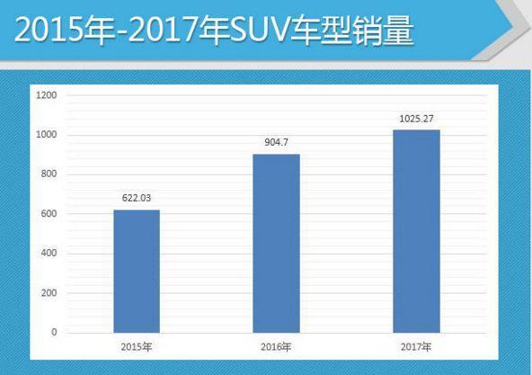 2017年SUV销量排行:宝骏510成黑马,CR-V被挤出前十