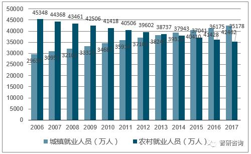 2017年中国就业人口数量,城镇农村就业人口数量及流动