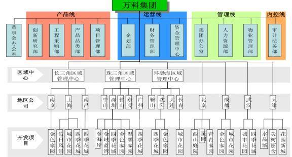 万科 华润 万达 等12家房地产公司组织架构图图片