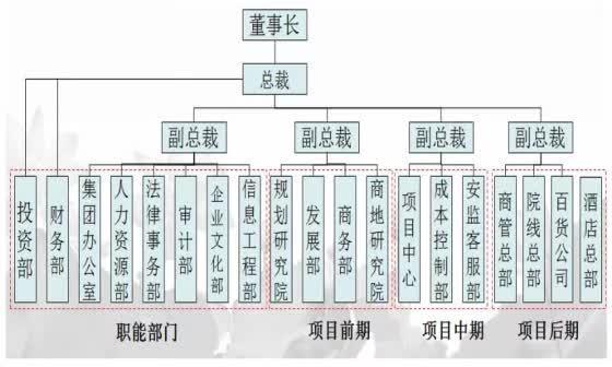 万科,华润,万达,等12家房地产公司组织架构图图片