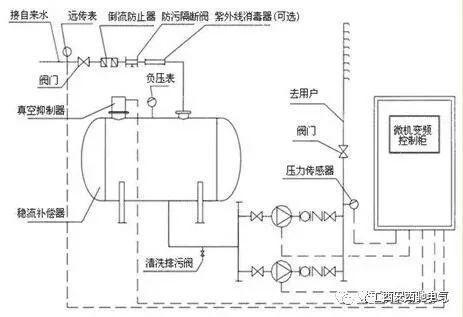 ②变频恒压供水设备置压  通过调节许可压力控制阀可设置市政自来水图片
