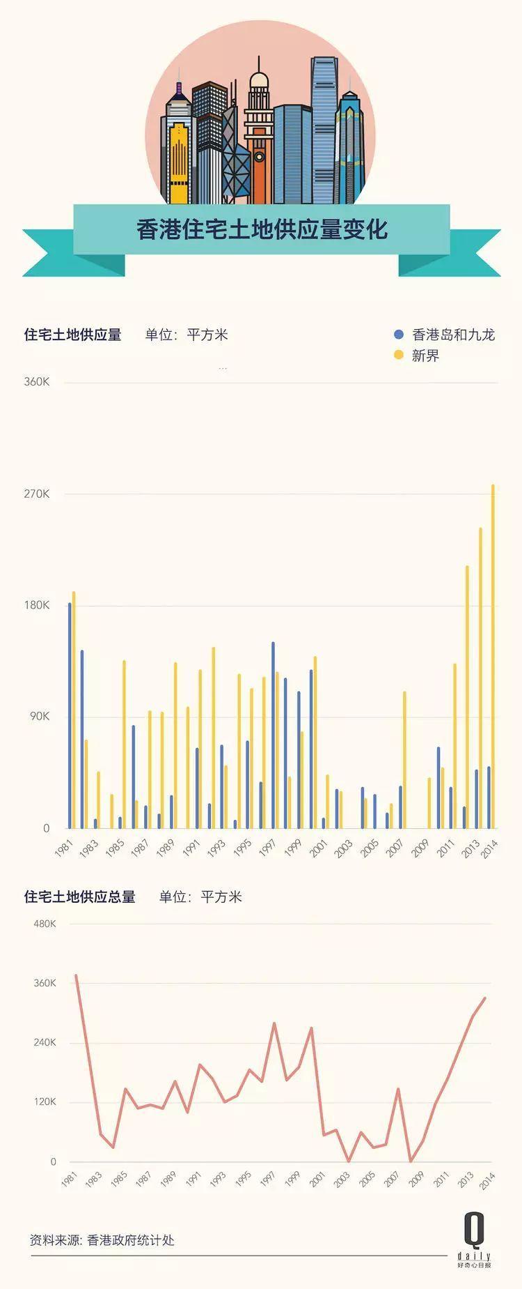 19 年收入才能买得起房,香港房价又创新高 | 好奇心小数据