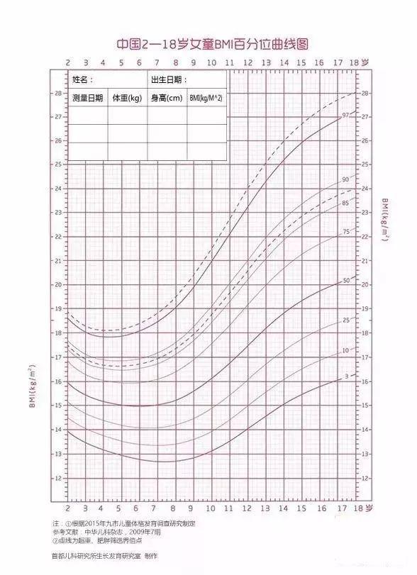 汽车 正文  1 0-3岁男/女童身长体重,头围曲线图 2 2-18岁男女孩身高