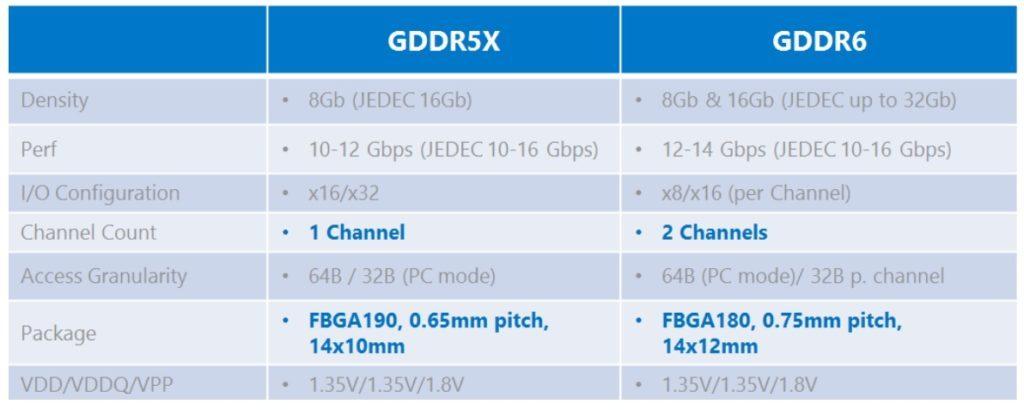 竞争挖矿财,美光驳斥三星与海力士推出新 GDDR6 显卡存储器规格