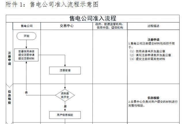 关注 | 广东发布电力市场售电公司准入与退出规范指引