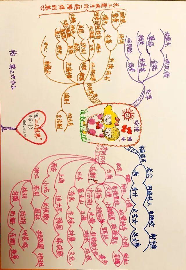 【颠覆】传统笔记!用思维导图做高效笔记!