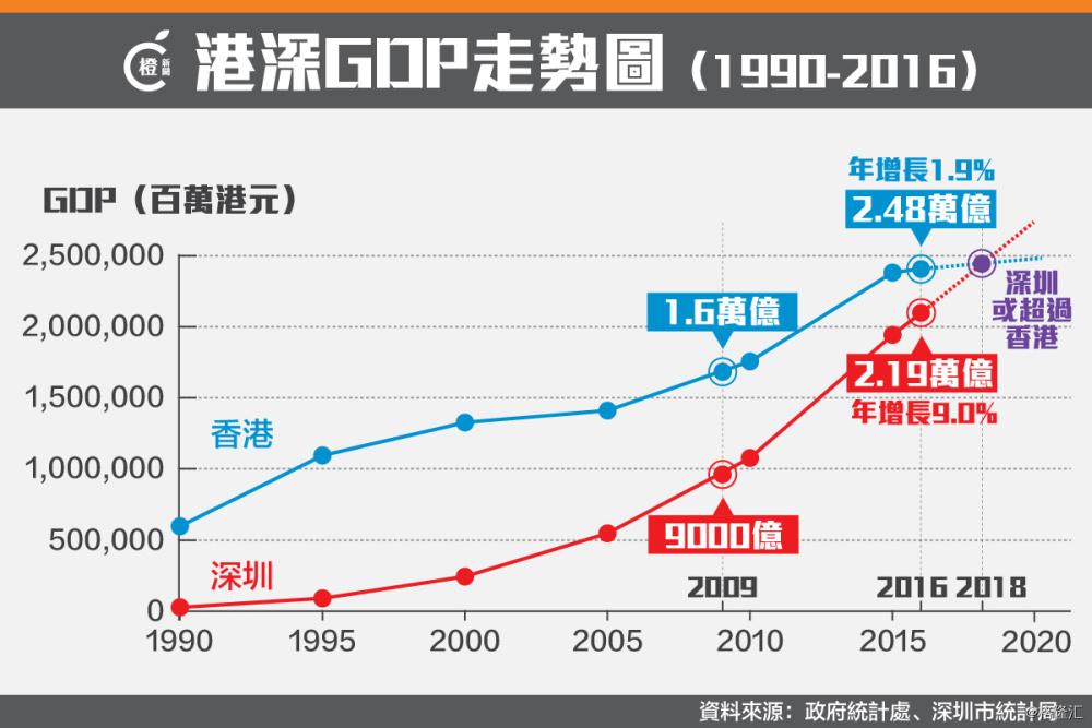 2018香港gdp_大行上调香港2018年GDP增幅预期