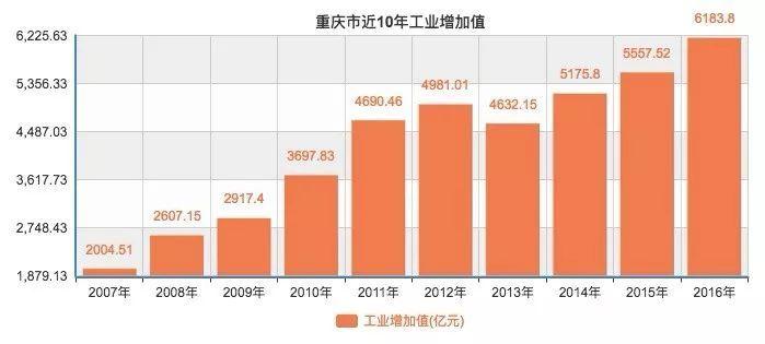 天津2017经济总量缩水_2017天津经济发展图