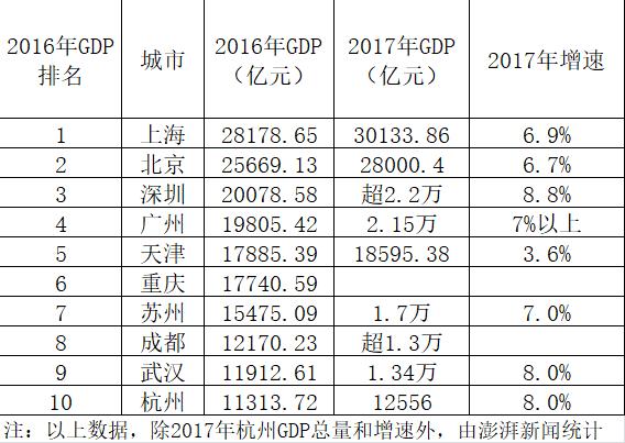 2017一季度杭州gdp_山东为何留不住毕业生