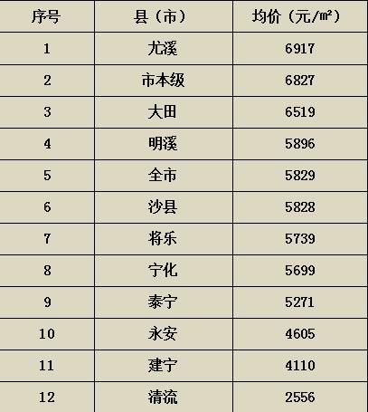 尤溪多少人口_三明市各区县 大田县人口最多,尤溪县面积最大,永安市GDP第一