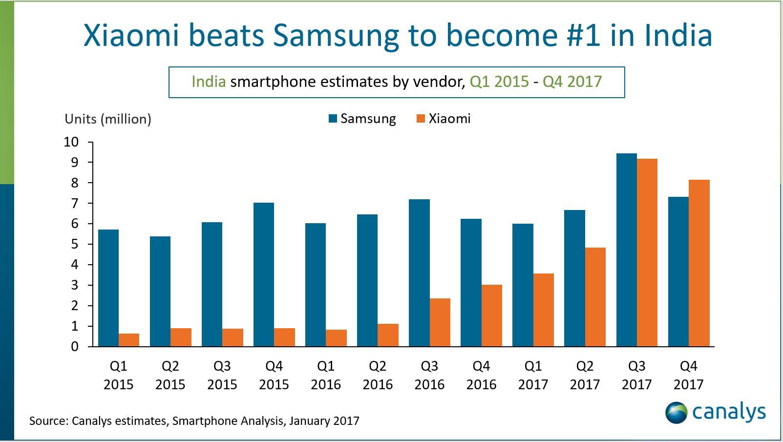 小米超越三星,成印度智能手机市场第一