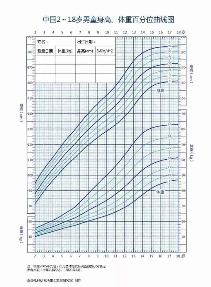 汽车 正文  2 2-18岁男女孩身高体重和体重指数bmi生长曲线图 3 各种