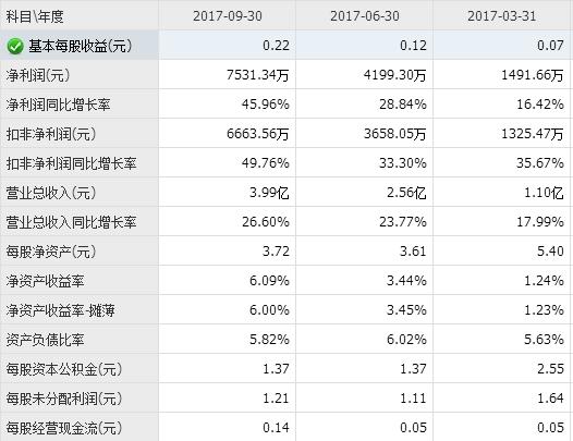 工业用金属材料2017年度A股非金属新资料行业上市公司年报抢鲜看