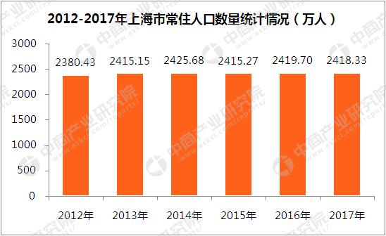 2017年上海城镇人口_新疆2017年多管齐下帮助近47万城镇人口实现就业