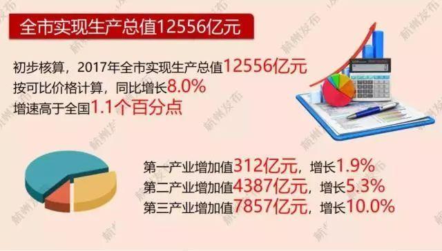 2017杭州gdp_杭州2017年度GDP数据出炉!GDP增速8%,高于全国1.1个百分点