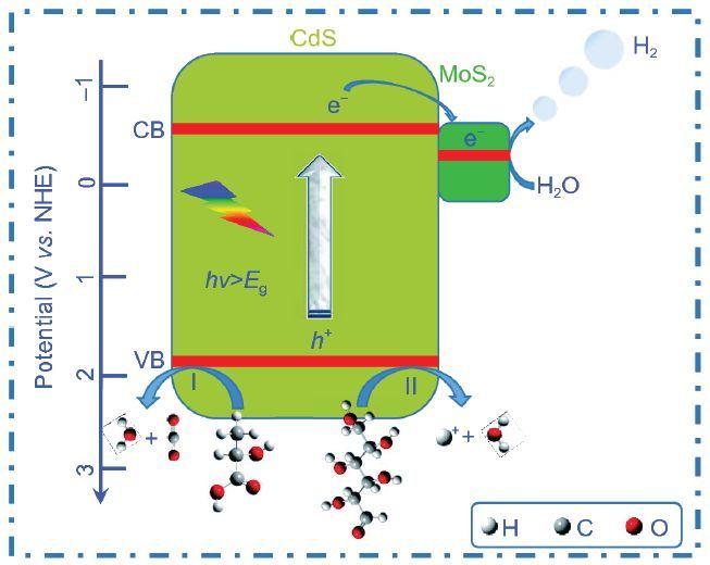 水吸收丙酮的吸收原理_丙酮紫外吸收谱图