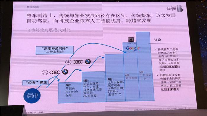 罗兰贝格叶亮:无人驾驶汽车的发展及应用场景分析