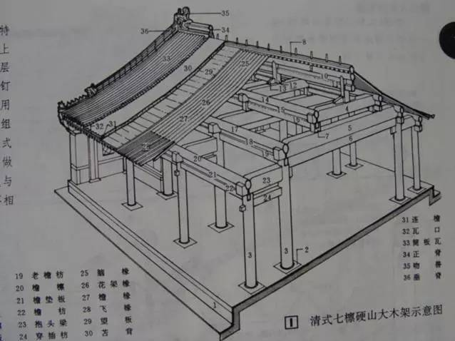 中国古建筑的精髓所在