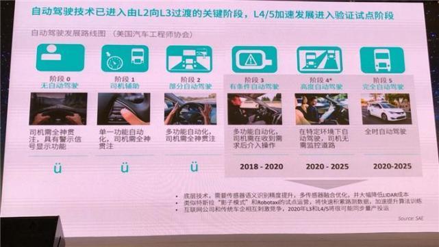 蔚来资本总监吕元兴:从资本角度来看自动驾驶出行领域的投资机会