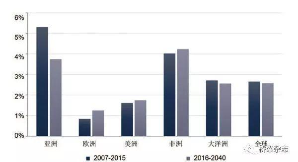 世界gdp增长率_中国历年gdp增长率图