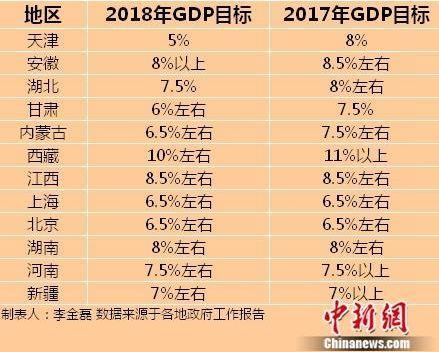 天津市2018年gdp_天津开发区2018年上半年GDP增长7.3%