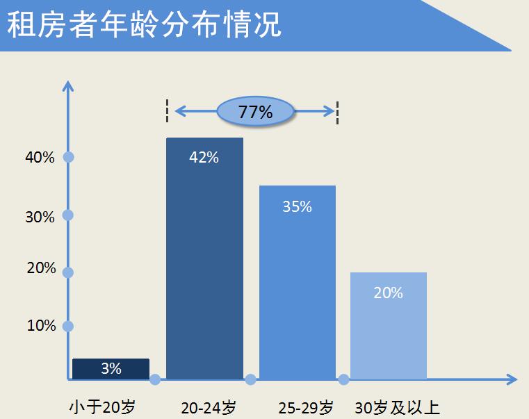 9527青年公寓:90后成租房主力军 互联网融合成趋势